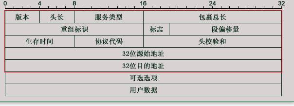 ip数据包结构